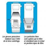 Aspiration centralisée TRÉMA TF 550 (jusqu'à 400 m²) GARANTIE 2 ANS + trousse inter 9 ML + 8 accessoires + set cuisine extensible